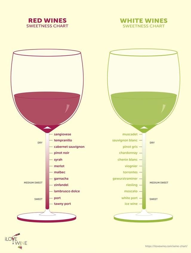 Wine sweetness charts